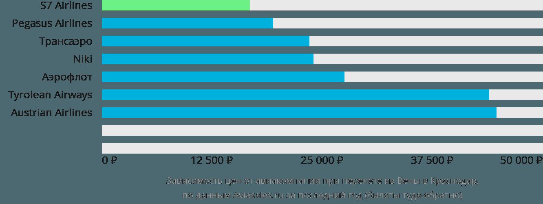 Динамика цен в зависимости от авиакомпании, совершающей перелет из Вены в Краснодар