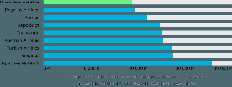 Динамика цен в зависимости от авиакомпании, совершающей перелёт из Вены в Казахстан