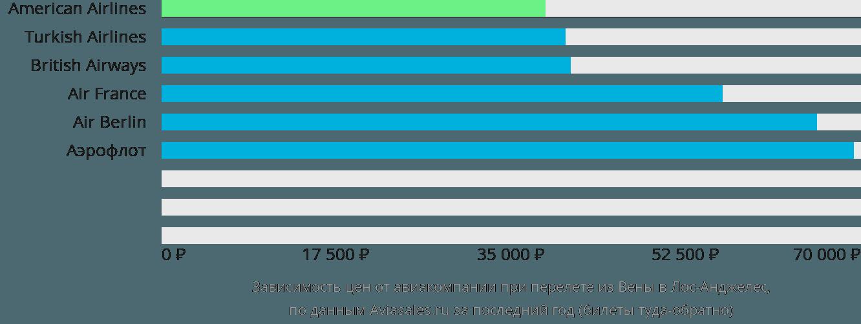 Динамика цен в зависимости от авиакомпании, совершающей перелет из Вены в Лос-Анджелес