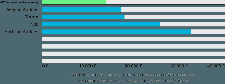 Динамика цен в зависимости от авиакомпании, совершающей перелет из Вены в Ларнаку