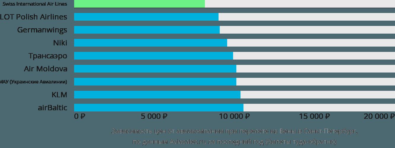 Динамика цен в зависимости от авиакомпании, совершающей перелет из Вены в Санкт-Петербург