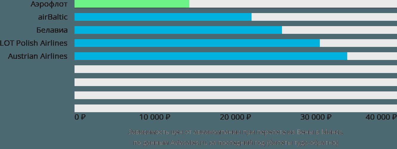 Динамика цен в зависимости от авиакомпании, совершающей перелет из Вены в Минск