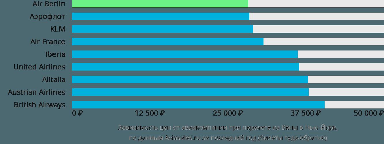 Динамика цен в зависимости от авиакомпании, совершающей перелет из Вены в Нью-Йорк