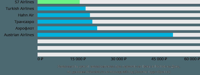 Динамика цен в зависимости от авиакомпании, совершающей перелет из Вены в Ростов-на-Дону