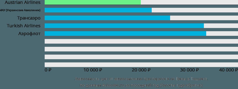 Динамика цен в зависимости от авиакомпании, совершающей перелет из Вены в Ташкент