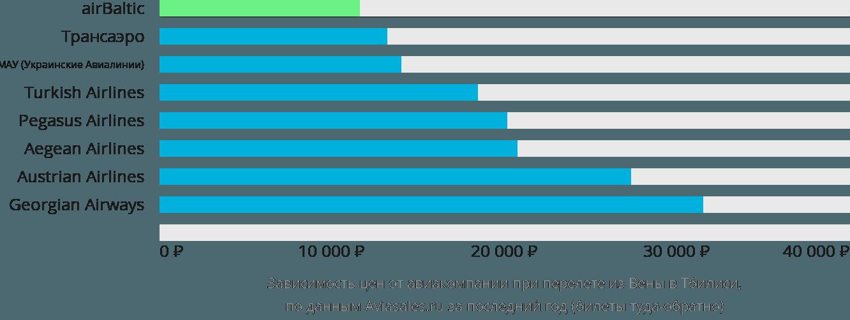 Динамика цен в зависимости от авиакомпании, совершающей перелет из Вены в Тбилиси