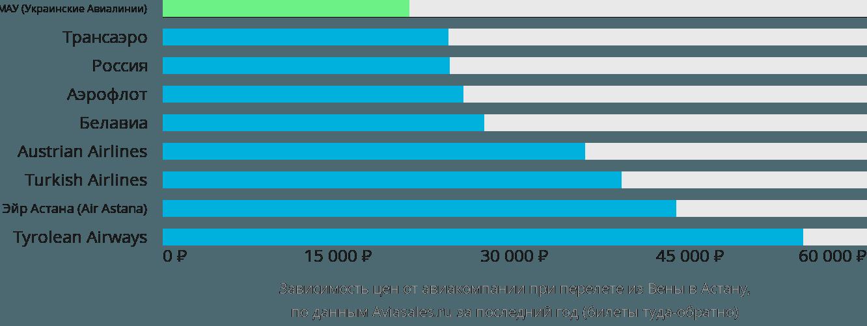 Динамика цен в зависимости от авиакомпании, совершающей перелет из Вены в Астану