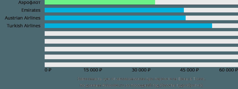 Динамика цен в зависимости от авиакомпании, совершающей перелет из Вены в Токио