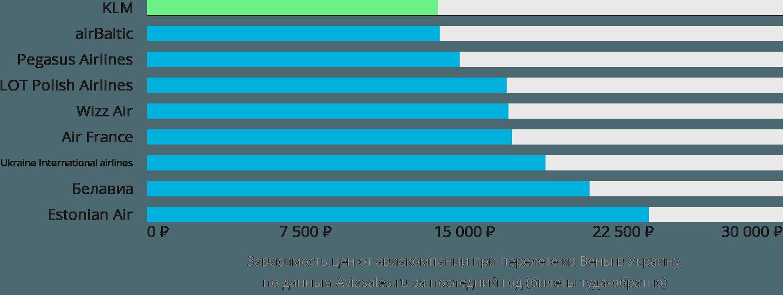 Динамика цен в зависимости от авиакомпании, совершающей перелет из Вены в Украину