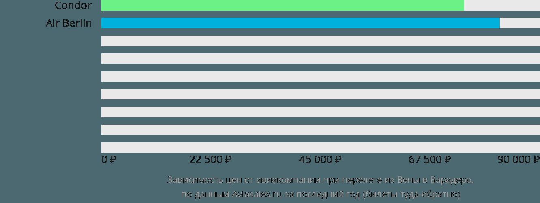 Динамика цен в зависимости от авиакомпании, совершающей перелет из Вены в Варадеро