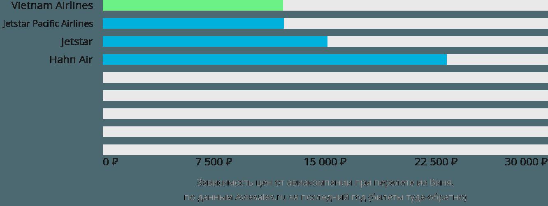 Динамика цен в зависимости от авиакомпании, совершающей перелет из Виня