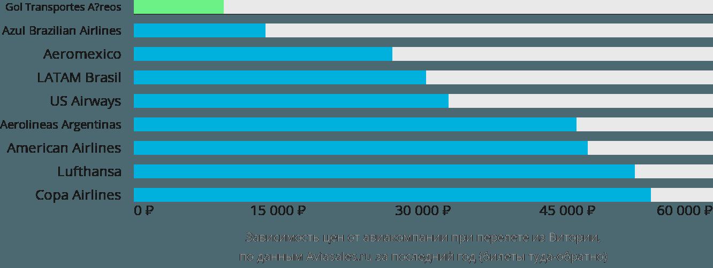 Динамика цен в зависимости от авиакомпании, совершающей перелет из Витории