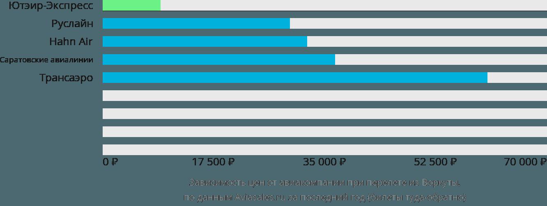 Динамика цен в зависимости от авиакомпании, совершающей перелет из Воркуты