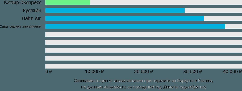 Динамика цен в зависимости от авиакомпании, совершающей перелёт из Воркуты в Россию