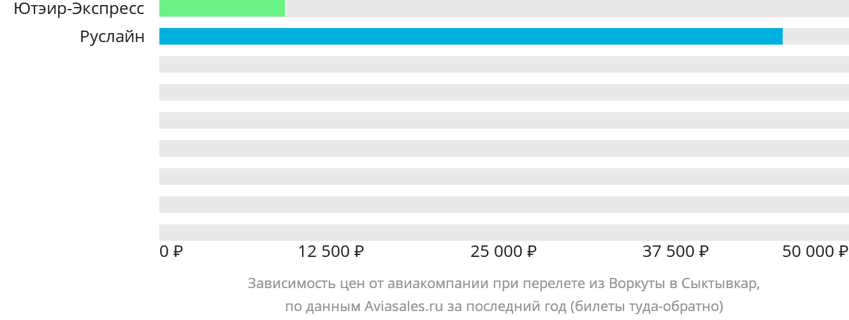 Динамика цен в зависимости от авиакомпании, совершающей перелет из Воркуты в Сыктывкар