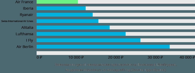 Динамика цен в зависимости от авиакомпании, совершающей перелет из Валенсии в Швейцарию