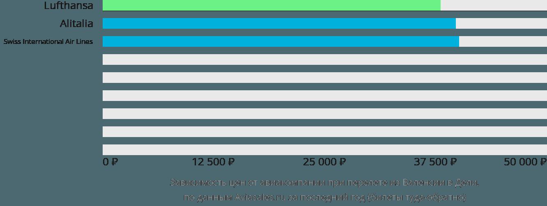 Динамика цен в зависимости от авиакомпании, совершающей перелет из Валенсии в Дели