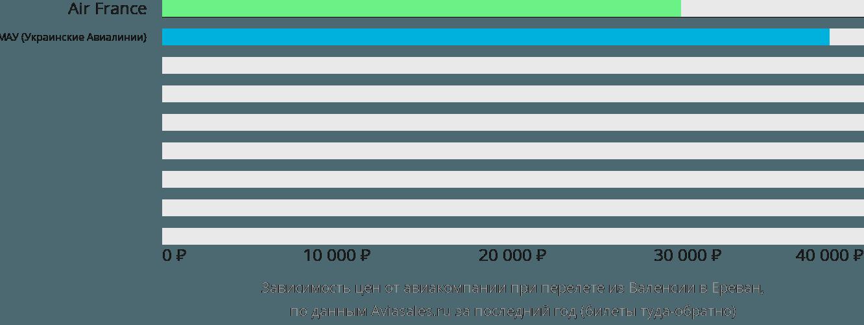 Динамика цен в зависимости от авиакомпании, совершающей перелет из Валенсии в Ереван