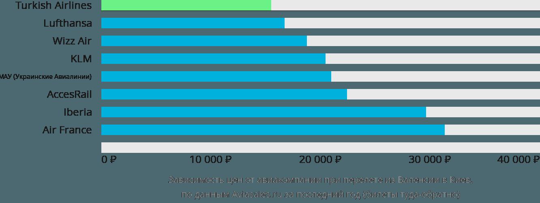 Динамика цен в зависимости от авиакомпании, совершающей перелет из Валенсии в Киев
