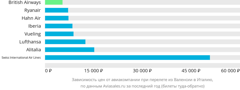 Динамика цен в зависимости от авиакомпании, совершающей перелёт из Валенсии в Италию