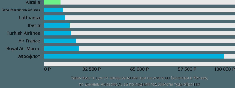 Динамика цен в зависимости от авиакомпании, совершающей перелет из Валенсии в Москву