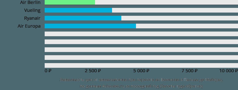 Динамика цен в зависимости от авиакомпании, совершающей перелет из Валенсии в Пальма-де-Майорку