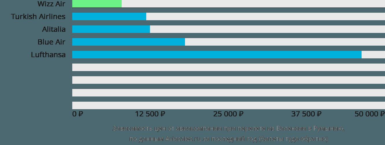Динамика цен в зависимости от авиакомпании, совершающей перелет из Валенсии в Румынию
