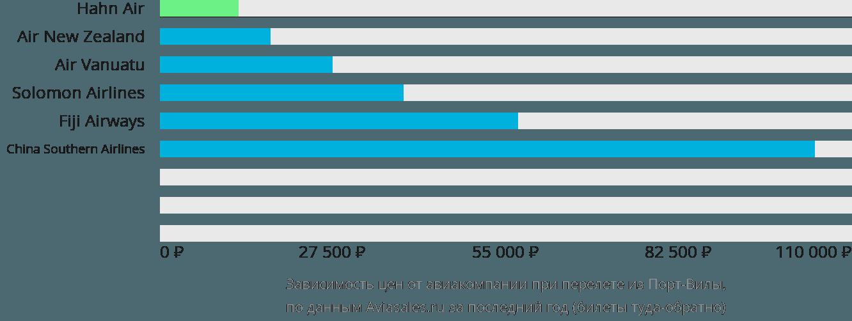 Динамика цен в зависимости от авиакомпании, совершающей перелет из Порт-Вилы