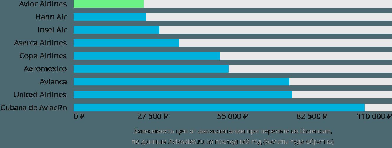 Динамика цен в зависимости от авиакомпании, совершающей перелет из Валенсии