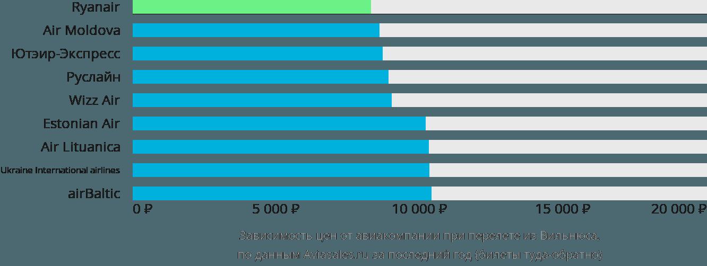 Динамика цен в зависимости от авиакомпании, совершающей перелет из Вильнюса