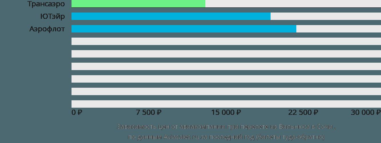 Динамика цен в зависимости от авиакомпании, совершающей перелет из Вильнюса в Сочи