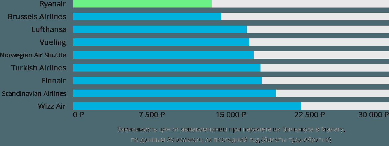 Динамика цен в зависимости от авиакомпании, совершающей перелет из Вильнюса в Малагу