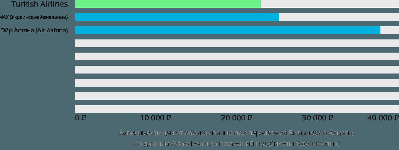 Динамика цен в зависимости от авиакомпании, совершающей перелет из Вильнюса в Алматы