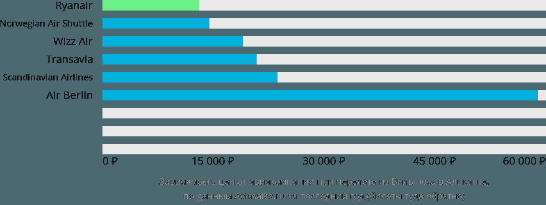 Динамика цен в зависимости от авиакомпании, совершающей перелет из Вильнюса в Аликанте