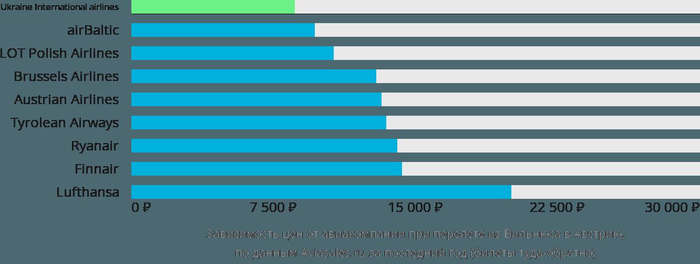 Динамика цен в зависимости от авиакомпании, совершающей перелет из Вильнюса в Австрию