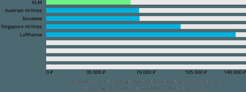 Динамика цен в зависимости от авиакомпании, совершающей перелёт из Вильнюса в Австралию
