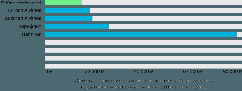 Динамика цен в зависимости от авиакомпании, совершающей перелет из Вильнюса в Баку