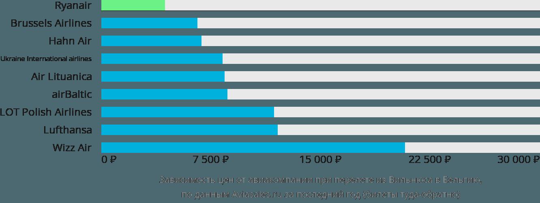 Динамика цен в зависимости от авиакомпании, совершающей перелёт из Вильнюса в Бельгию