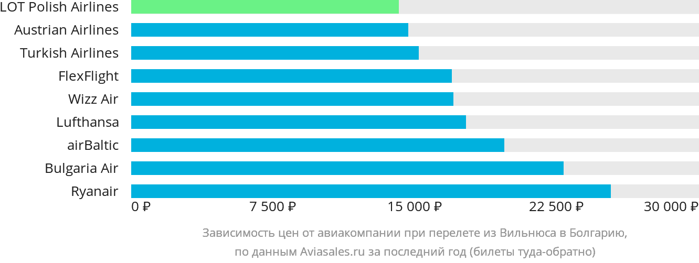 Динамика цен в зависимости от авиакомпании, совершающей перелет из Вильнюса в Болгарию
