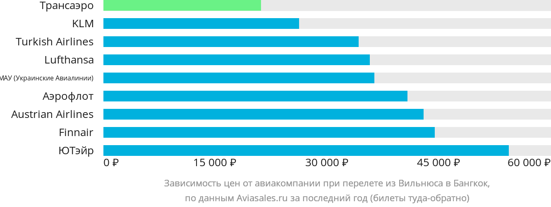 Динамика цен в зависимости от авиакомпании, совершающей перелет из Вильнюса в Бангкок