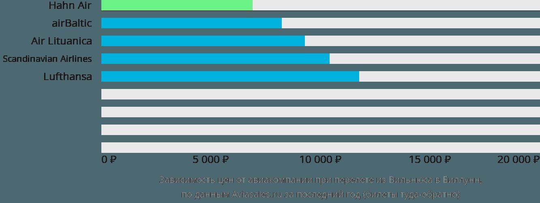 Динамика цен в зависимости от авиакомпании, совершающей перелет из Вильнюса в Биллунн
