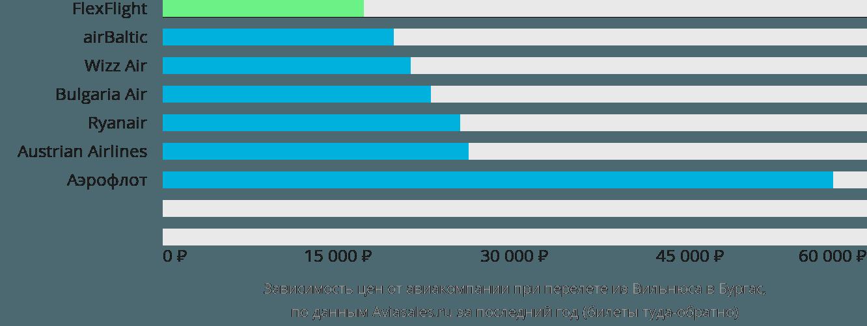 Динамика цен в зависимости от авиакомпании, совершающей перелет из Вильнюса в Бургас
