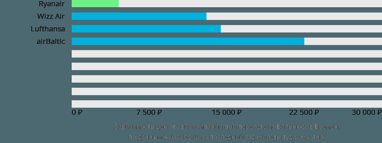 Динамика цен в зависимости от авиакомпании, совершающей перелет из Вильнюса в Бремен