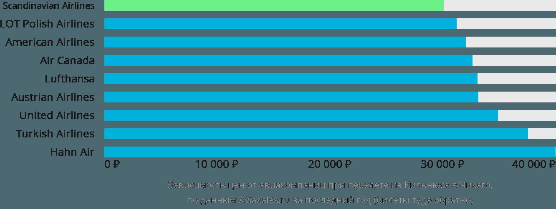 Динамика цен в зависимости от авиакомпании, совершающей перелет из Вильнюса в Чикаго