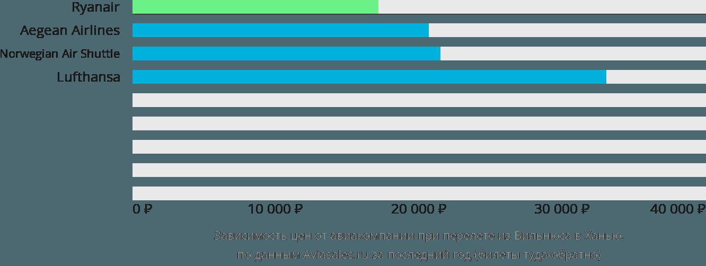 Динамика цен в зависимости от авиакомпании, совершающей перелет из Вильнюса в Ханью