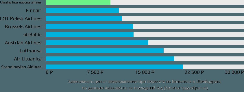 Динамика цен в зависимости от авиакомпании, совершающей перелёт из Вильнюса в Швейцарию