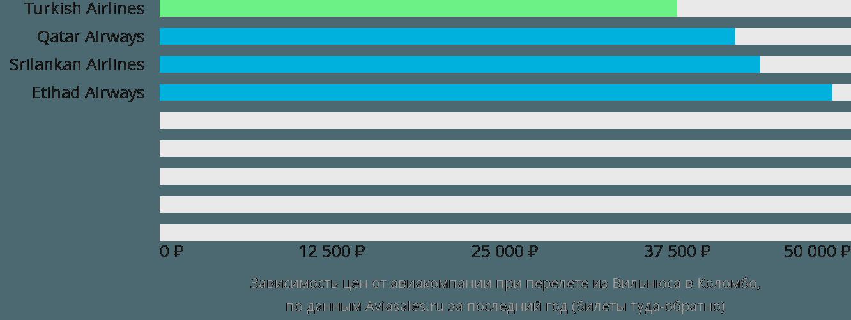 Динамика цен в зависимости от авиакомпании, совершающей перелет из Вильнюса в Коломбо