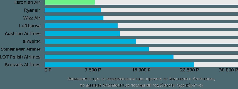 Динамика цен в зависимости от авиакомпании, совершающей перелет из Вильнюса в Копенгаген