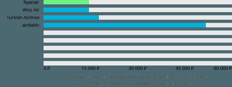 Динамика цен в зависимости от авиакомпании, совершающей перелет из Вильнюса в Катанию