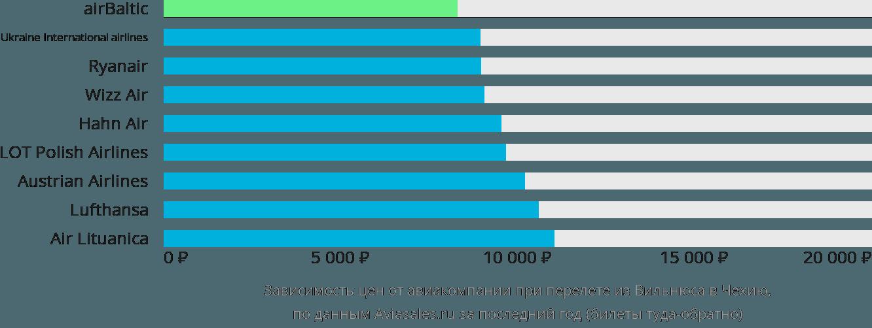 Динамика цен в зависимости от авиакомпании, совершающей перелёт из Вильнюса в Чехию